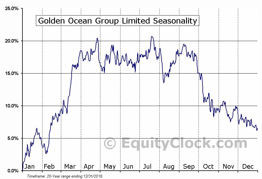 Golden Ocean Group Limited (NASD:GOGL) Seasonal Chart