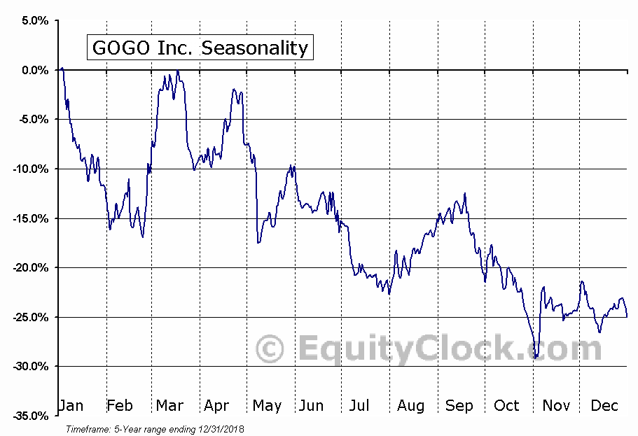 GOGO Inc. (NASD:GOGO) Seasonal Chart