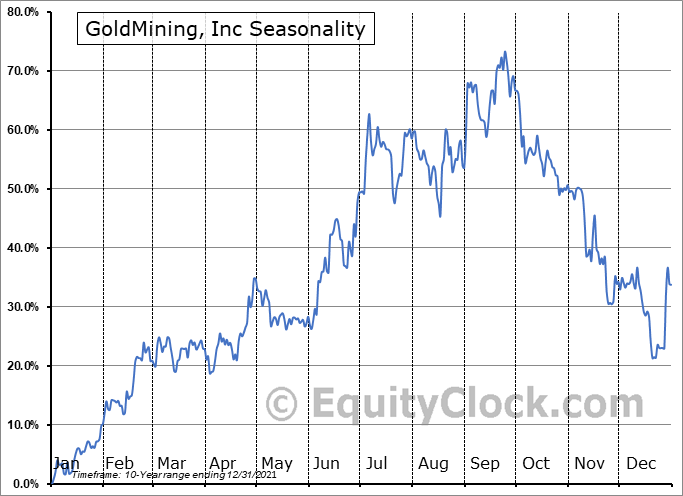 GoldMining, Inc (TSE:GOLD.TO) Seasonal Chart