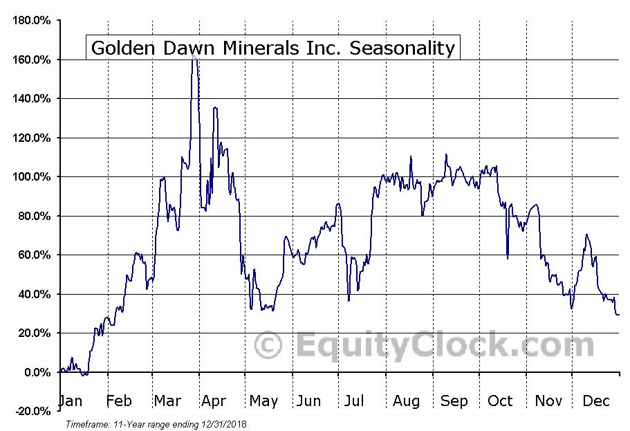 Golden Dawn Minerals Inc. (TSXV:GOM) Seasonal Chart