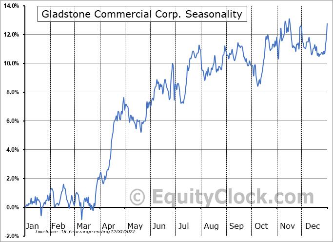 Gladstone Commercial Corp. (NASD:GOOD) Seasonal Chart