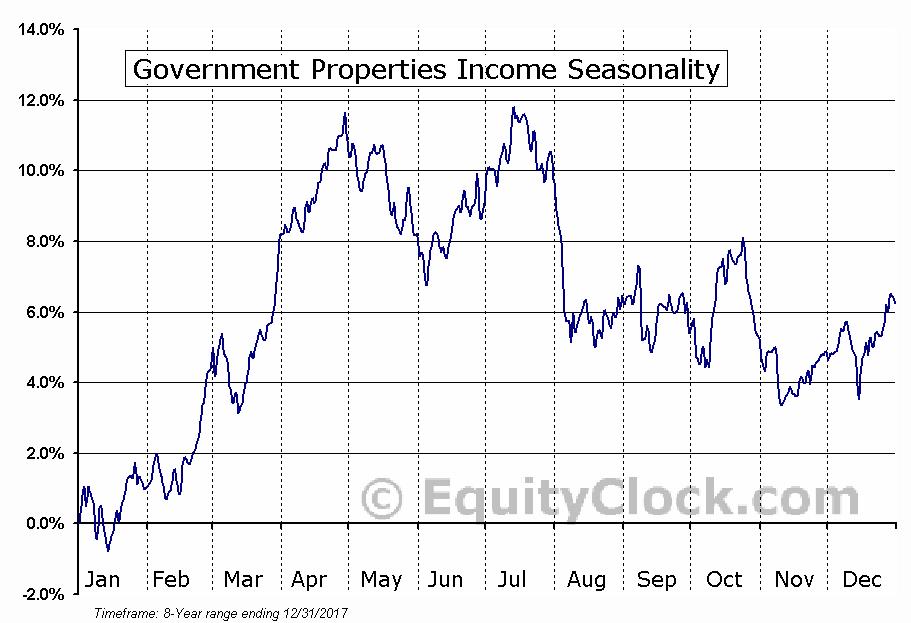Government Properties Income (NASD:GOV) Seasonal Chart