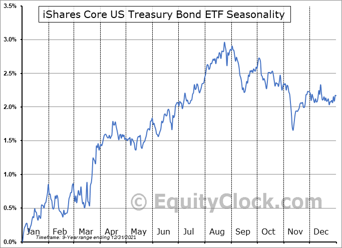 iShares Core US Treasury Bond ETF (AMEX:GOVT) Seasonal Chart