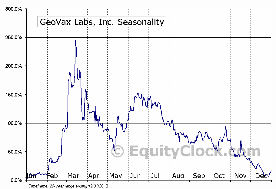 GeoVax Labs, Inc. (OTCMKT:GOVX) Seasonal Chart