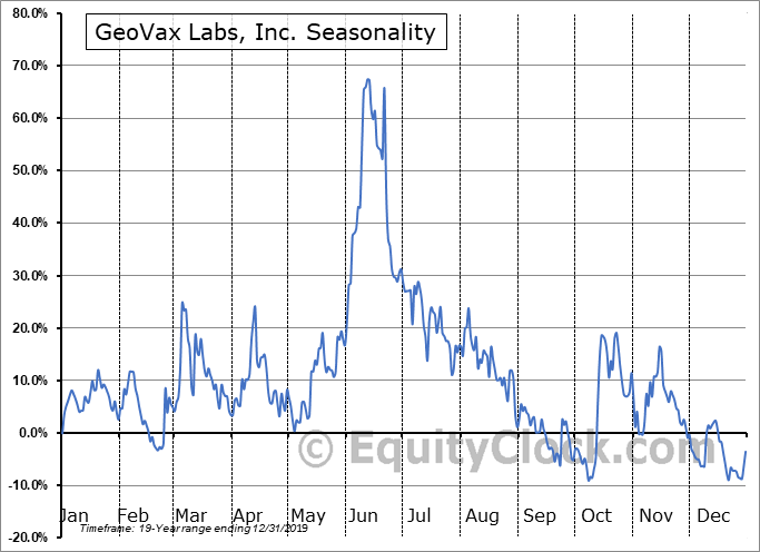 Geovax Labs Inc. (NASD:GOVX) Seasonal Chart