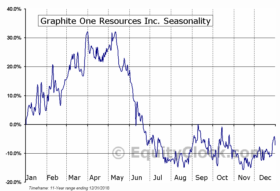 Graphite One Resources Inc. (TSXV:GPH.V) Seasonal Chart