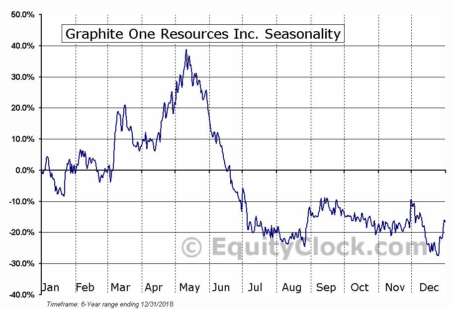 Graphite One Resources Inc. (OTCMKT:GPHOF) Seasonal Chart