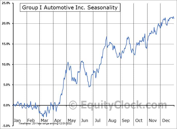 Group I Automotive Inc. (NYSE:GPI) Seasonal Chart