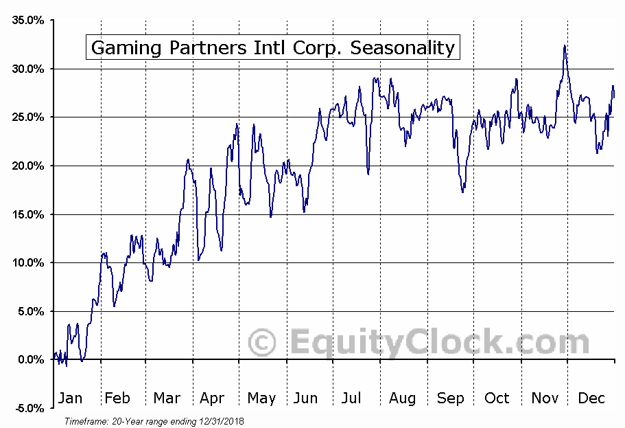 Gaming Partners Intl Corp. (NASD:GPIC) Seasonal Chart