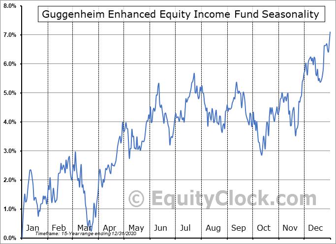 Guggenheim Enhanced Equity Income Fund (NYSE:GPM) Seasonal Chart