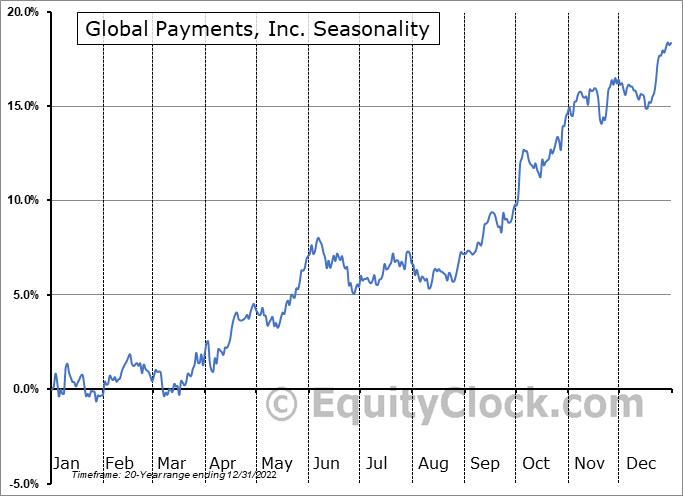Global Payments, Inc. (NYSE:GPN) Seasonal Chart