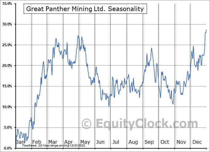 Great Panther Resources Ltd. (TSE:GPR.TO) Seasonal Chart