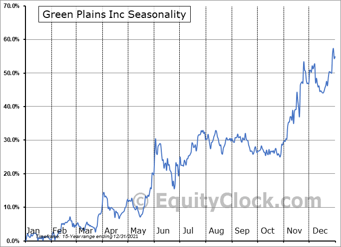 Green Plains Renewable Energy Inc. (NASD:GPRE) Seasonal Chart