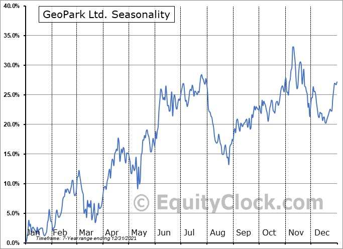 GeoPark Ltd. (NYSE:GPRK) Seasonal Chart