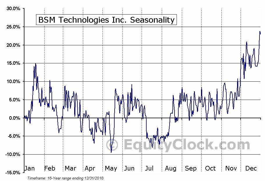 BSM Technologies (TSE:GPS) Seasonal Chart