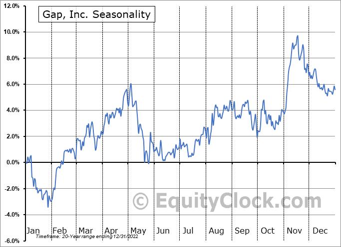 Gap, Inc. (NYSE:GPS) Seasonal Chart