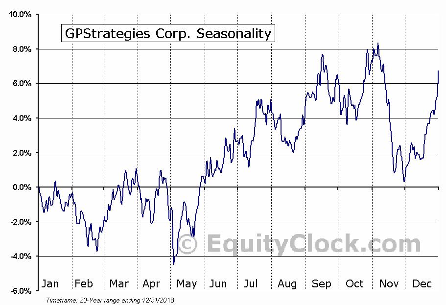 GPStrategies Corp. (NYSE:GPX) Seasonal Chart