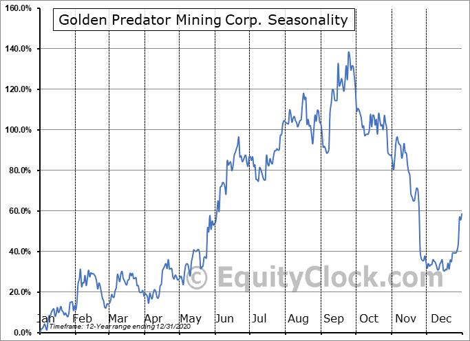 Golden Predator Mining Corp. (TSXV:GPY.V) Seasonal Chart