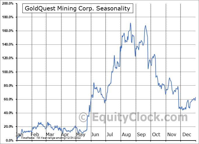 GoldQuest Mining Corp. (TSXV:GQC.V) Seasonal Chart