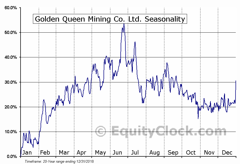 Golden Queen Mining Co. Ltd. (OTCMKT:GQMNF) Seasonal Chart