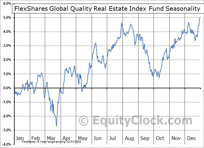 FlexShares Global Quality Real Estate Index Fund (AMEX:GQRE) Seasonal Chart