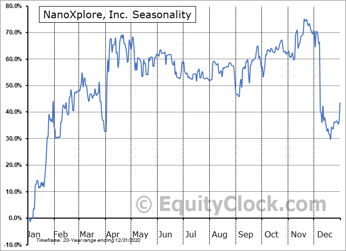 NanoXplore, Inc. (TSXV:GRA.V) Seasonal Chart