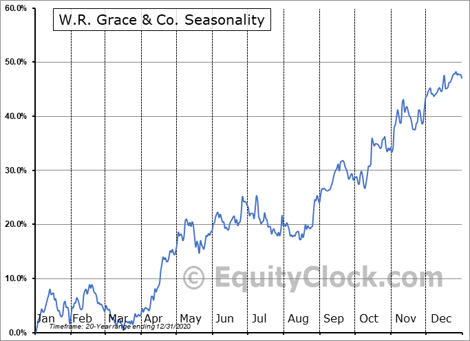 W.R. Grace & Co. (NYSE:GRA) Seasonal Chart