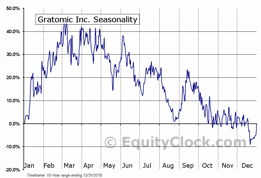 Gratomic Inc. (TSXV:GRAT.V) Seasonal Chart