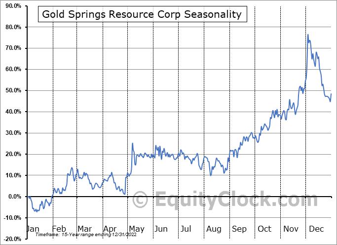Gold Springs Resource Corp (TSE:GRC.TO) Seasonal Chart