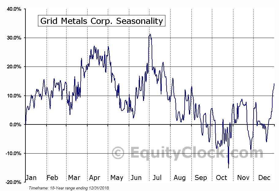 Grid Metals Corp. (TSXV:GRDM.V) Seasonal Chart
