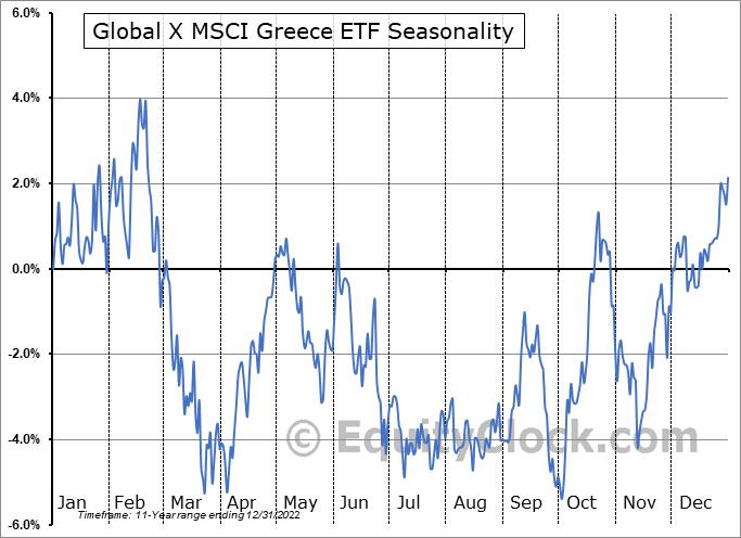 Global X MSCI Greece ETF (AMEX:GREK) Seasonal Chart