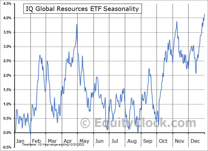 IQ Global Resources ETF (NYSE:GRES) Seasonal Chart