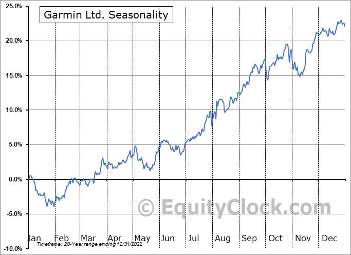 Garmin Ltd. (NASD:GRMN) Seasonal Chart