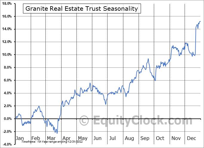 Granite Real Estate Trust (NYSE:GRP/U) Seasonal Chart