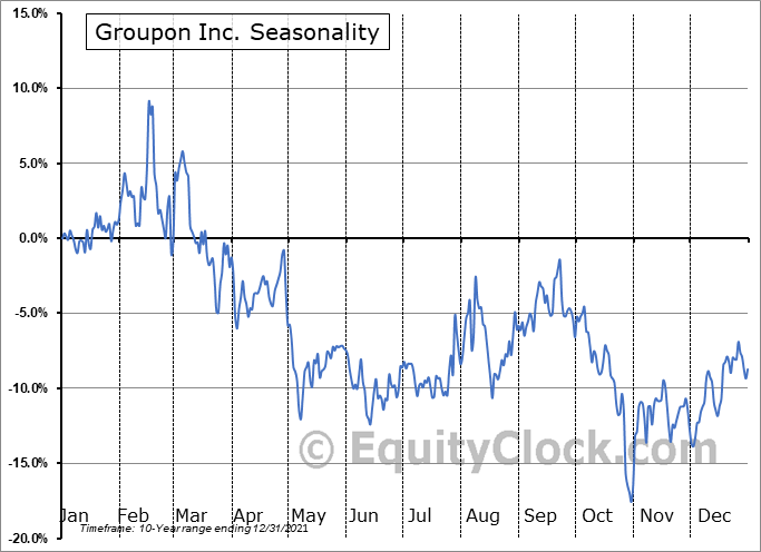 Groupon Inc. (NASD:GRPN) Seasonal Chart
