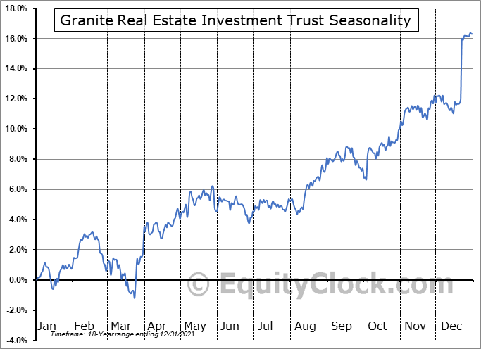 Granite Real Estate Investment Trust (TSE:GRT/UN.TO) Seasonal Chart