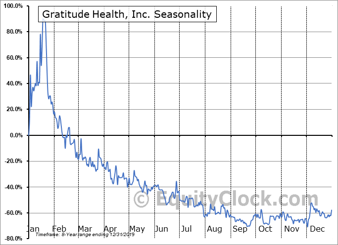 Gratitude Health, Inc. (OTCMKT:GRTD) Seasonal Chart