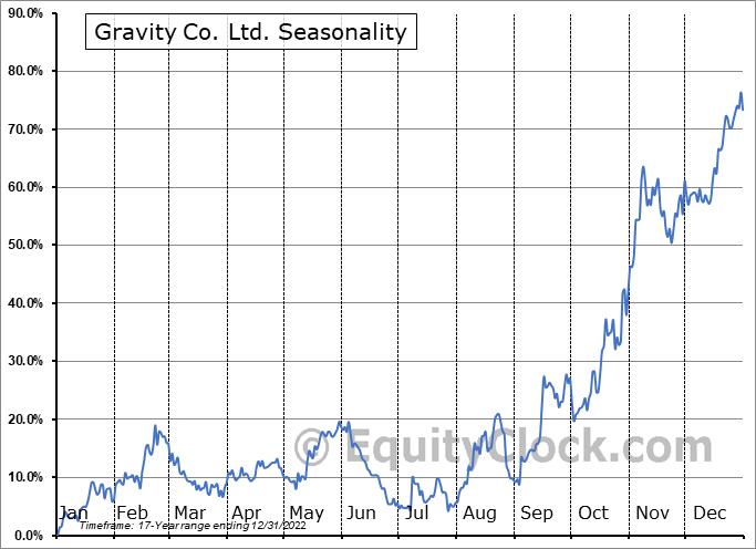 Gravity Co. Ltd. (NASD:GRVY) Seasonal Chart