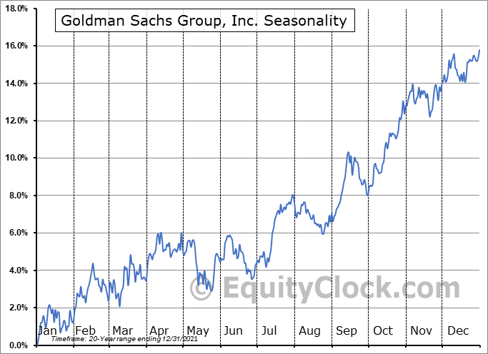 Goldman Sachs Group, Inc. (NYSE:GS) Seasonal Chart