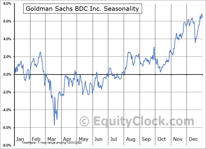 Goldman Sachs BDC Inc. (NYSE:GSBD) Seasonal Chart