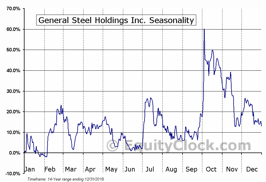 General Steel Holdings Inc. (OTCMKT:GSIH) Seasonal Chart