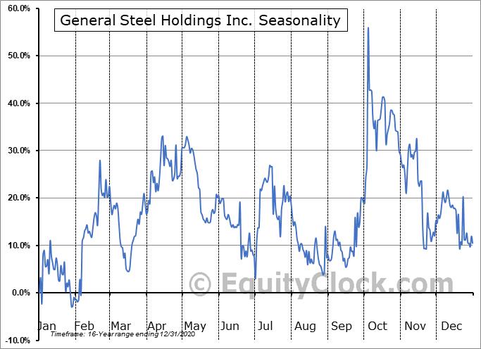 General Steel Holdings Inc. (OTCMKT:GSIH) Seasonal Chart