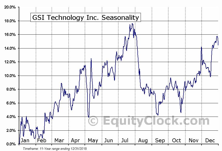 GSI Technology Inc. (NASD:GSIT) Seasonal Chart