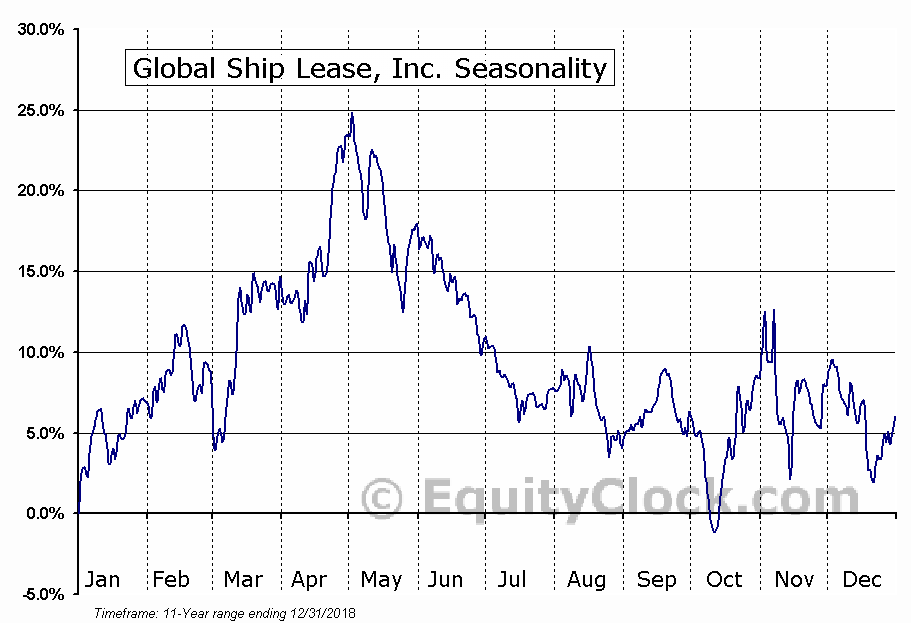 Global Ship Lease, Inc. (NYSE:GSL) Seasonal Chart