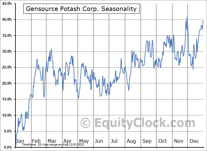 Gensource Potash Corp. (TSXV:GSP.V) Seasonal Chart