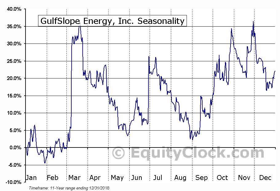 GulfSlope Energy, Inc. (OTCMKT:GSPE) Seasonal Chart