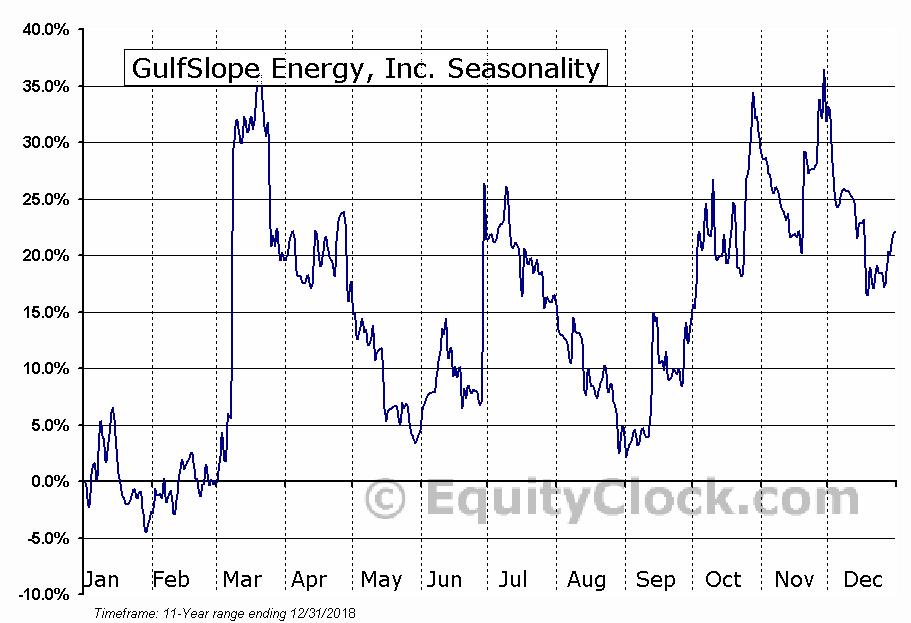 GulfSlope Energy, Inc. (OTCMKT:GSPE) Seasonal Chart