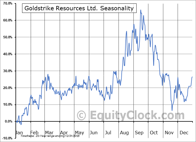 Goldstrike Resources Ltd. (TSXV:GSR.V) Seasonal Chart