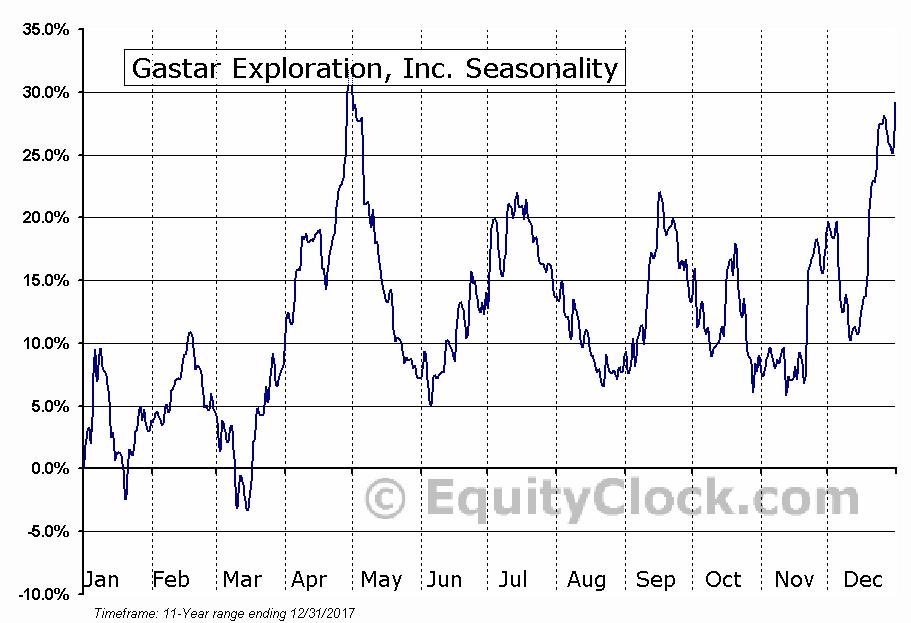Gastar Exploration, Inc. (AMEX:GST) Seasonal Chart