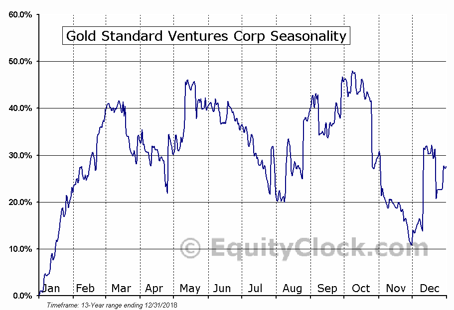 Gold Standard Ventures Corp (TSE:GSV.TO) Seasonal Chart
